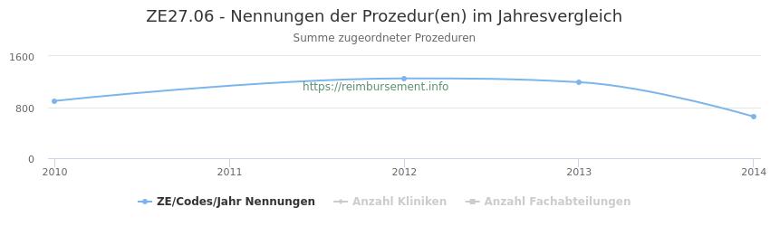 ZE27.06 Nennungen der Prozeduren und Anzahl der einsetzenden Kliniken, Fachabteilungen pro Jahr