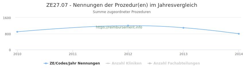 ZE27.07 Nennungen der Prozeduren und Anzahl der einsetzenden Kliniken, Fachabteilungen pro Jahr