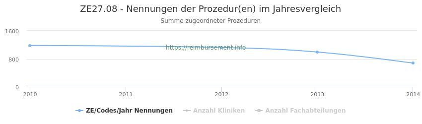ZE27.08 Nennungen der Prozeduren und Anzahl der einsetzenden Kliniken, Fachabteilungen pro Jahr