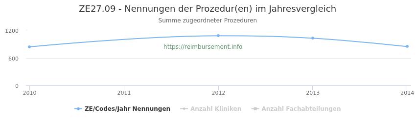 ZE27.09 Nennungen der Prozeduren und Anzahl der einsetzenden Kliniken, Fachabteilungen pro Jahr