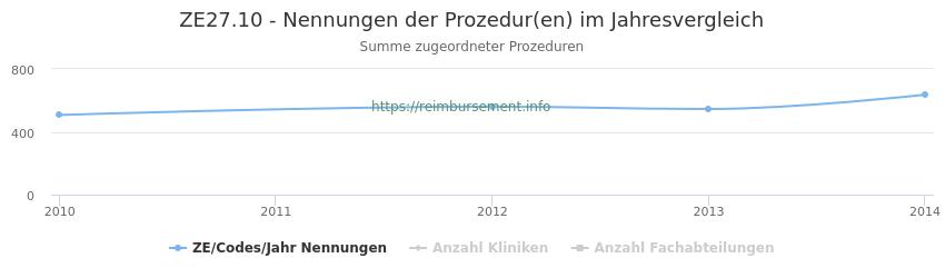 ZE27.10 Nennungen der Prozeduren und Anzahl der einsetzenden Kliniken, Fachabteilungen pro Jahr