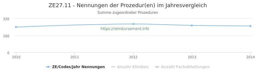 ZE27.11 Nennungen der Prozeduren und Anzahl der einsetzenden Kliniken, Fachabteilungen pro Jahr