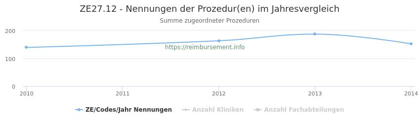 ZE27.12 Nennungen der Prozeduren und Anzahl der einsetzenden Kliniken, Fachabteilungen pro Jahr