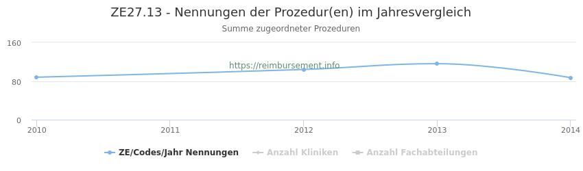 ZE27.13 Nennungen der Prozeduren und Anzahl der einsetzenden Kliniken, Fachabteilungen pro Jahr