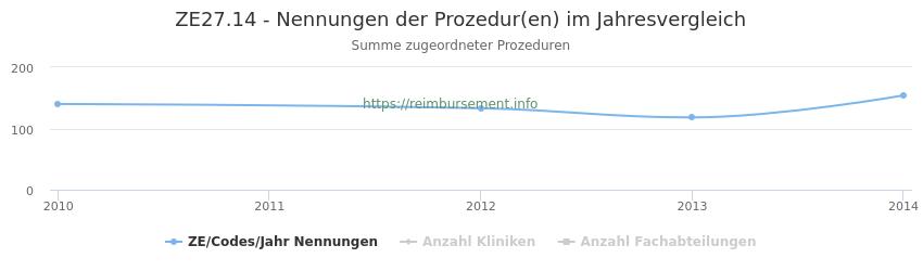 ZE27.14 Nennungen der Prozeduren und Anzahl der einsetzenden Kliniken, Fachabteilungen pro Jahr