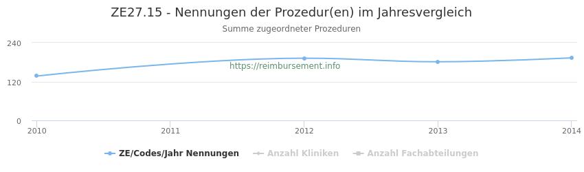 ZE27.15 Nennungen der Prozeduren und Anzahl der einsetzenden Kliniken, Fachabteilungen pro Jahr
