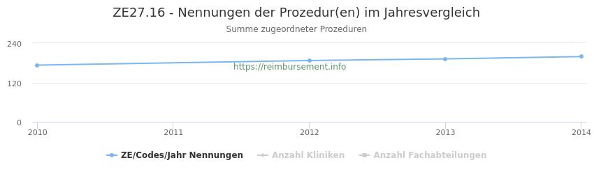 ZE27.16 Nennungen der Prozeduren und Anzahl der einsetzenden Kliniken, Fachabteilungen pro Jahr