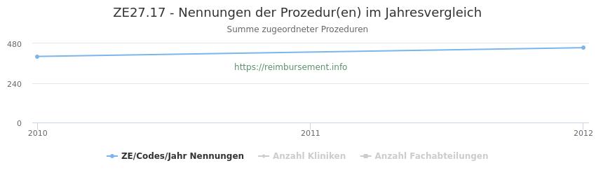 ZE27.17 Nennungen der Prozeduren und Anzahl der einsetzenden Kliniken, Fachabteilungen pro Jahr
