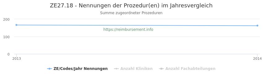ZE27.18 Nennungen der Prozeduren und Anzahl der einsetzenden Kliniken, Fachabteilungen pro Jahr