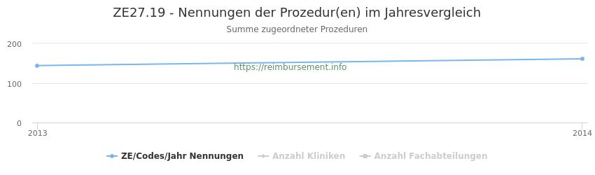 ZE27.19 Nennungen der Prozeduren und Anzahl der einsetzenden Kliniken, Fachabteilungen pro Jahr