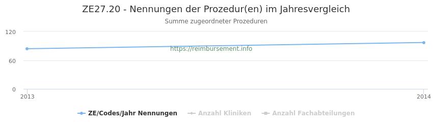 ZE27.20 Nennungen der Prozeduren und Anzahl der einsetzenden Kliniken, Fachabteilungen pro Jahr
