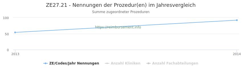 ZE27.21 Nennungen der Prozeduren und Anzahl der einsetzenden Kliniken, Fachabteilungen pro Jahr