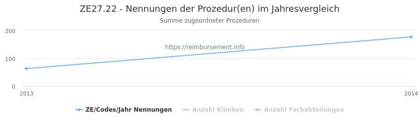 ZE27.22 Nennungen der Prozeduren und Anzahl der einsetzenden Kliniken, Fachabteilungen pro Jahr
