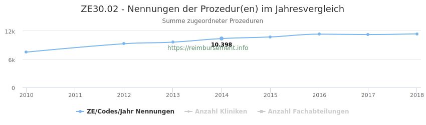 ZE30.02 Nennungen der Prozeduren und Anzahl der einsetzenden Kliniken, Fachabteilungen pro Jahr
