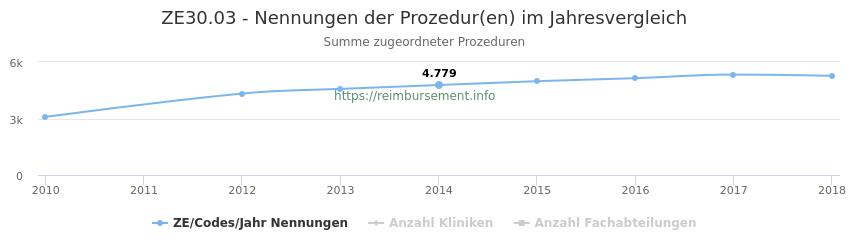 ZE30.03 Nennungen der Prozeduren und Anzahl der einsetzenden Kliniken, Fachabteilungen pro Jahr