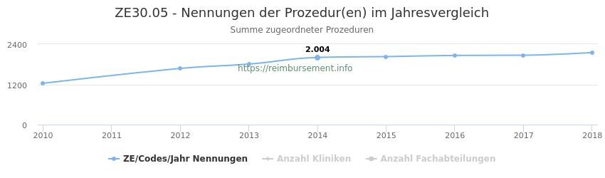 ZE30.05 Nennungen der Prozeduren und Anzahl der einsetzenden Kliniken, Fachabteilungen pro Jahr