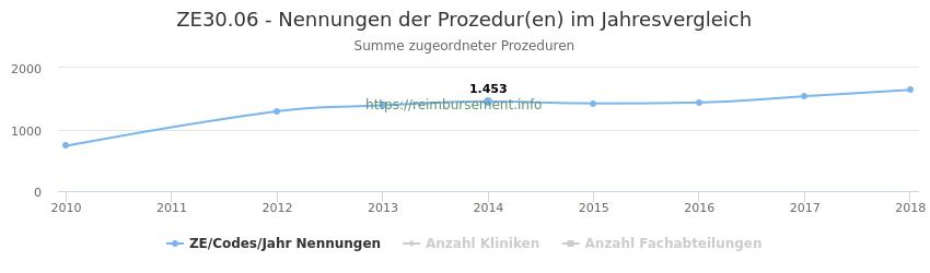 ZE30.06 Nennungen der Prozeduren und Anzahl der einsetzenden Kliniken, Fachabteilungen pro Jahr