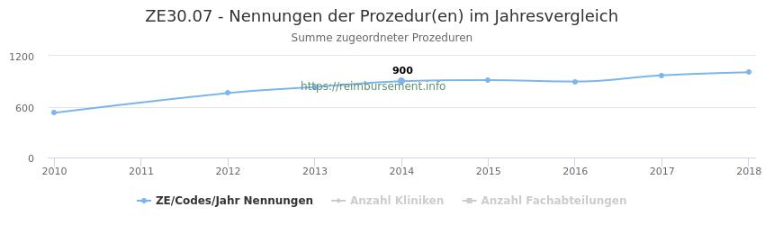 ZE30.07 Nennungen der Prozeduren und Anzahl der einsetzenden Kliniken, Fachabteilungen pro Jahr