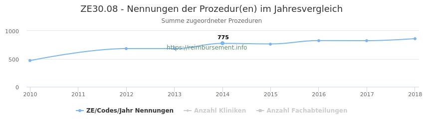 ZE30.08 Nennungen der Prozeduren und Anzahl der einsetzenden Kliniken, Fachabteilungen pro Jahr