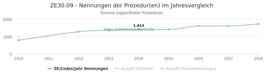 ZE30.09 Nennungen der Prozeduren und Anzahl der einsetzenden Kliniken, Fachabteilungen pro Jahr