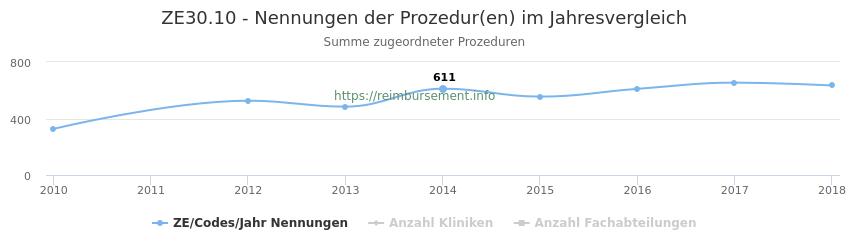 ZE30.10 Nennungen der Prozeduren und Anzahl der einsetzenden Kliniken, Fachabteilungen pro Jahr