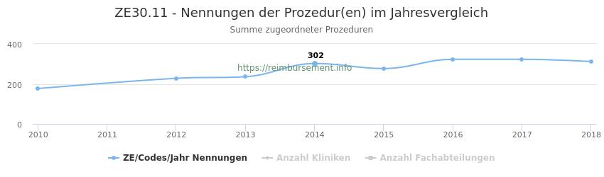 ZE30.11 Nennungen der Prozeduren und Anzahl der einsetzenden Kliniken, Fachabteilungen pro Jahr