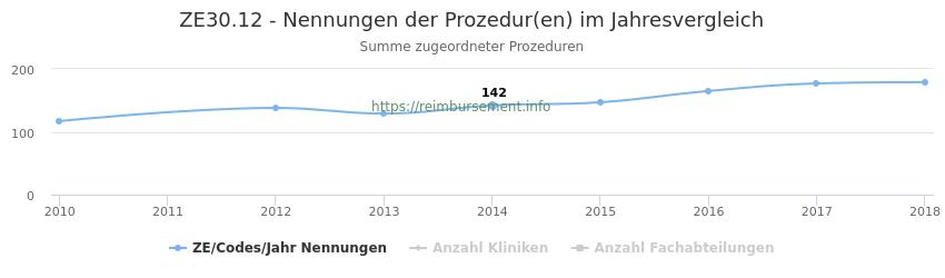ZE30.12 Nennungen der Prozeduren und Anzahl der einsetzenden Kliniken, Fachabteilungen pro Jahr