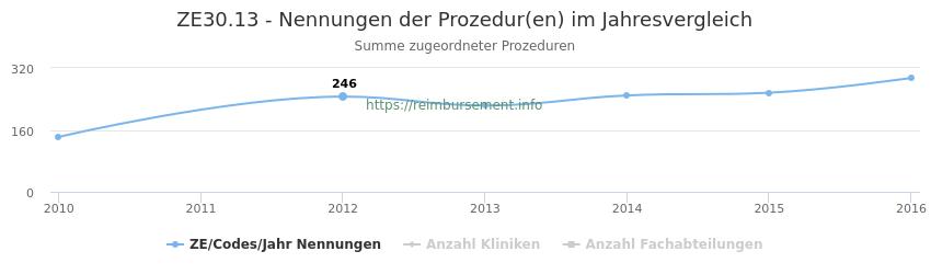ZE30.13 Nennungen der Prozeduren und Anzahl der einsetzenden Kliniken, Fachabteilungen pro Jahr