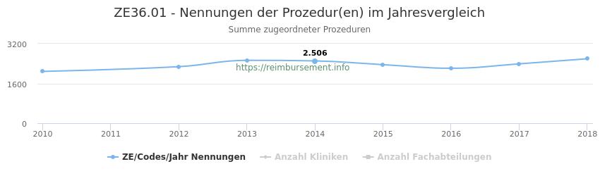 ZE36.01 Nennungen der Prozeduren und Anzahl der einsetzenden Kliniken, Fachabteilungen pro Jahr
