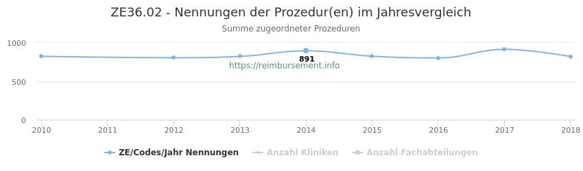 ZE36.02 Nennungen der Prozeduren und Anzahl der einsetzenden Kliniken, Fachabteilungen pro Jahr