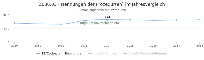 ZE36.03 Nennungen der Prozeduren und Anzahl der einsetzenden Kliniken, Fachabteilungen pro Jahr