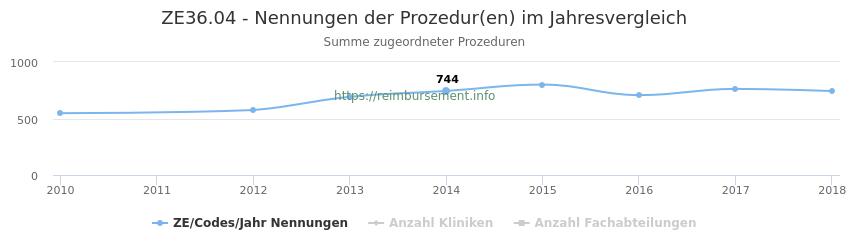 ZE36.04 Nennungen der Prozeduren und Anzahl der einsetzenden Kliniken, Fachabteilungen pro Jahr