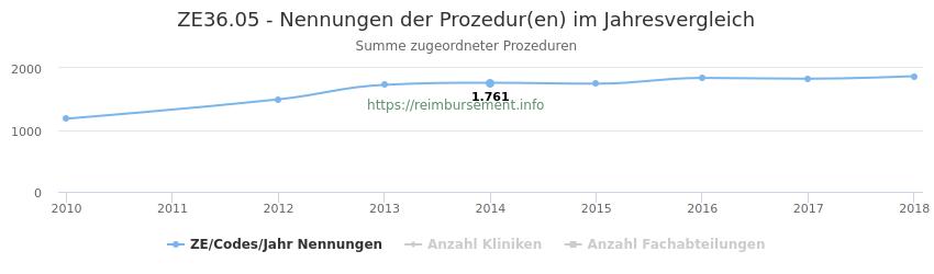 ZE36.05 Nennungen der Prozeduren und Anzahl der einsetzenden Kliniken, Fachabteilungen pro Jahr