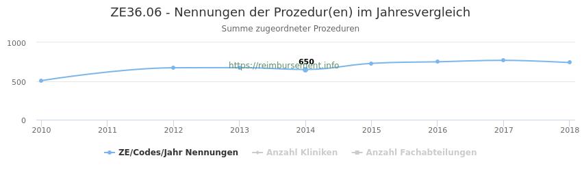 ZE36.06 Nennungen der Prozeduren und Anzahl der einsetzenden Kliniken, Fachabteilungen pro Jahr
