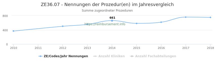 ZE36.07 Nennungen der Prozeduren und Anzahl der einsetzenden Kliniken, Fachabteilungen pro Jahr
