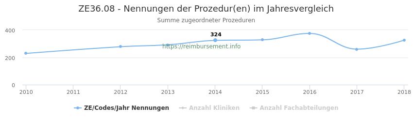 ZE36.08 Nennungen der Prozeduren und Anzahl der einsetzenden Kliniken, Fachabteilungen pro Jahr