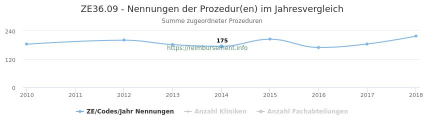 ZE36.09 Nennungen der Prozeduren und Anzahl der einsetzenden Kliniken, Fachabteilungen pro Jahr