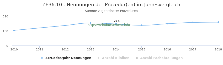 ZE36.10 Nennungen der Prozeduren und Anzahl der einsetzenden Kliniken, Fachabteilungen pro Jahr