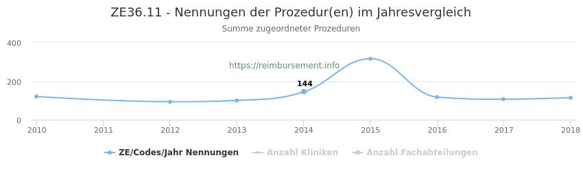 ZE36.11 Nennungen der Prozeduren und Anzahl der einsetzenden Kliniken, Fachabteilungen pro Jahr