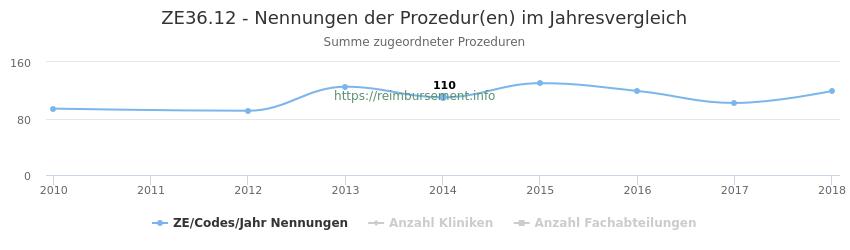 ZE36.12 Nennungen der Prozeduren und Anzahl der einsetzenden Kliniken, Fachabteilungen pro Jahr