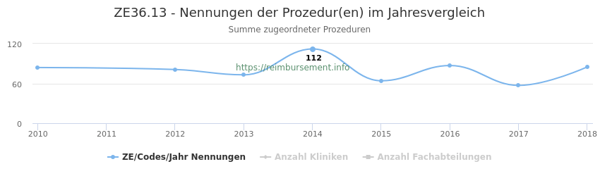 ZE36.13 Nennungen der Prozeduren und Anzahl der einsetzenden Kliniken, Fachabteilungen pro Jahr