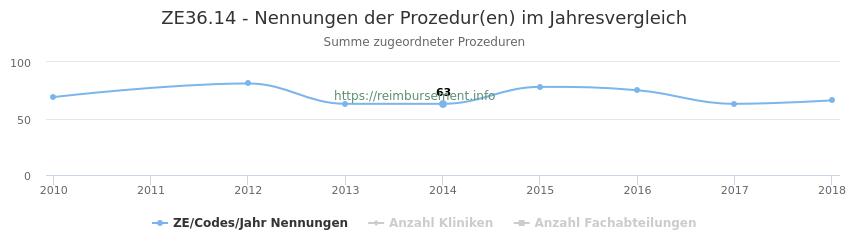 ZE36.14 Nennungen der Prozeduren und Anzahl der einsetzenden Kliniken, Fachabteilungen pro Jahr