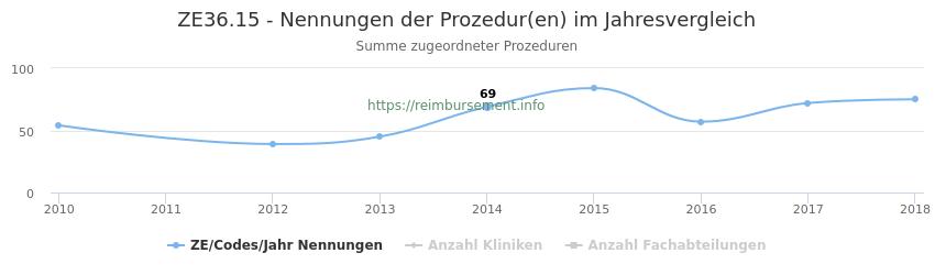 ZE36.15 Nennungen der Prozeduren und Anzahl der einsetzenden Kliniken, Fachabteilungen pro Jahr