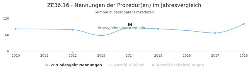 ZE36.16 Nennungen der Prozeduren und Anzahl der einsetzenden Kliniken, Fachabteilungen pro Jahr