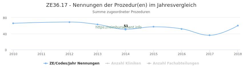 ZE36.17 Nennungen der Prozeduren und Anzahl der einsetzenden Kliniken, Fachabteilungen pro Jahr