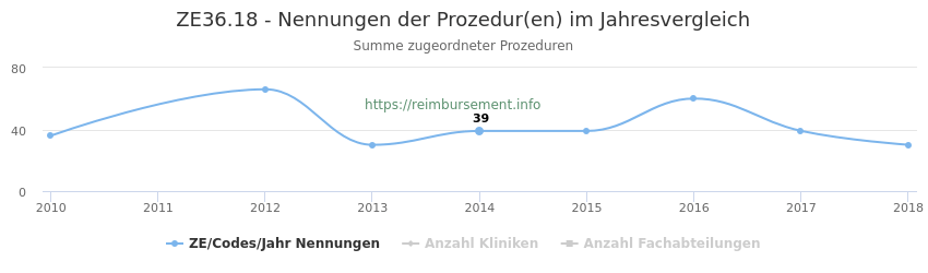 ZE36.18 Nennungen der Prozeduren und Anzahl der einsetzenden Kliniken, Fachabteilungen pro Jahr