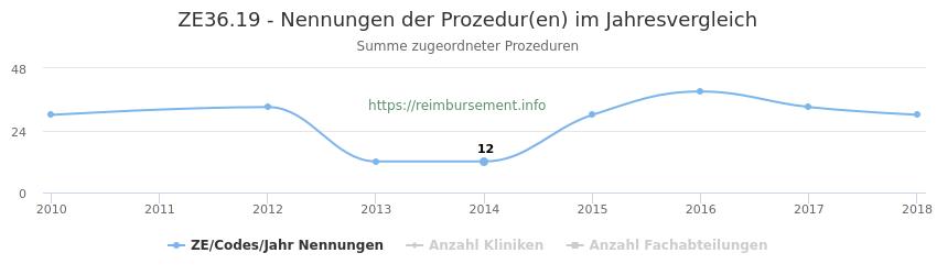 ZE36.19 Nennungen der Prozeduren und Anzahl der einsetzenden Kliniken, Fachabteilungen pro Jahr