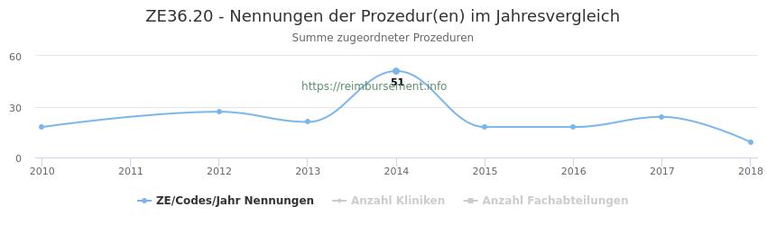 ZE36.20 Nennungen der Prozeduren und Anzahl der einsetzenden Kliniken, Fachabteilungen pro Jahr