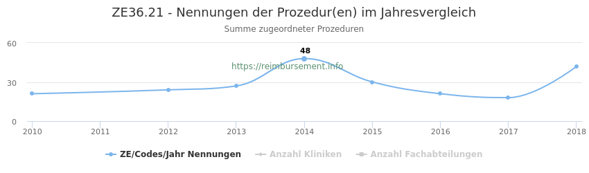 ZE36.21 Nennungen der Prozeduren und Anzahl der einsetzenden Kliniken, Fachabteilungen pro Jahr