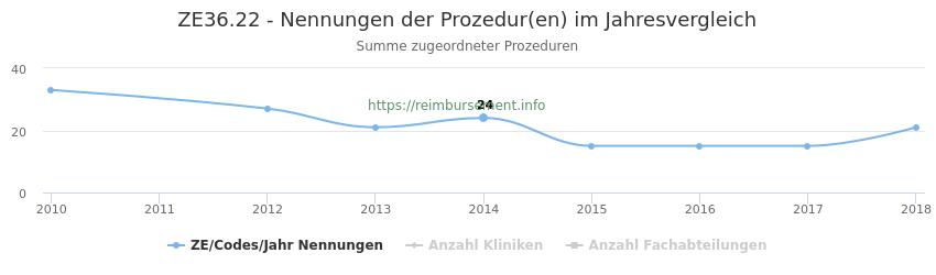ZE36.22 Nennungen der Prozeduren und Anzahl der einsetzenden Kliniken, Fachabteilungen pro Jahr